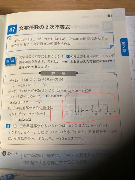 右のグラフですがこれはかっこより下がわかっていない状態で書けるのですか? 私にはaがなぜ-1より小さいのかわからないので質問しているのですが