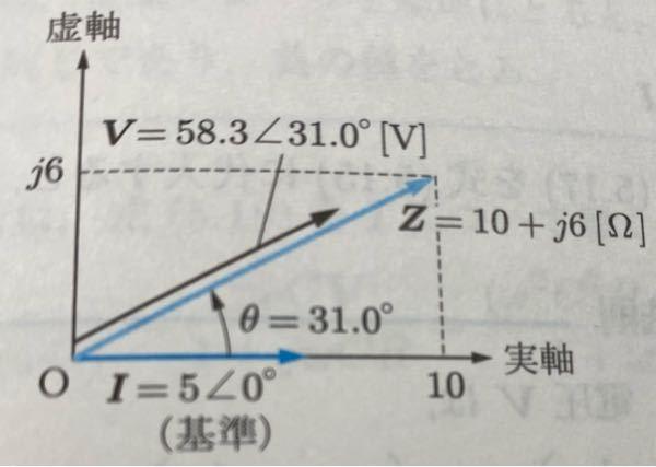 これはなぜインピーダンスの矢印の方が長いのですか?