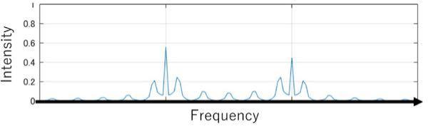 通信工学について質問です。 大学の課題で、次の問題が出ました。わかる方、答えていただきたいです。 Q.デジタル変調された信号をフーリエ変換したところ、図のようなスペクトルが得られた。このデジタ...