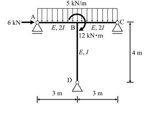 【至急】 この構造物を単位仮想荷重法を用いて支点反力、断面力を解き、断面力図を書けという問題を教えていただけますでしょうか?