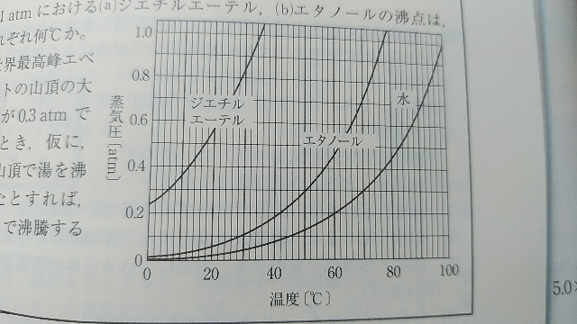 水の蒸気を容積が変化できる容器に入れ,容器内の圧力を0.2atmに保って100℃から温度を下げていったとき,凝縮するのはいつですか?
