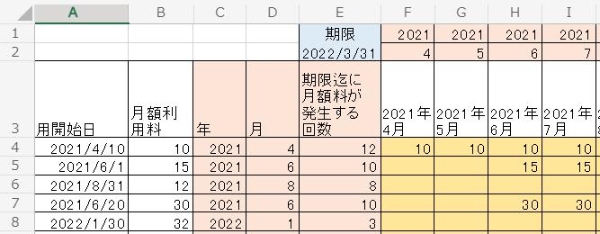エクセル関数につきご教示ください 「利用開始日」別の月額利用料を、横に「年月」毎で表示(展開)し、利用額を集計するための『関数』をご教示ください サーモンピンクのセルは、集計用の作業列として追加しています、不要でしたら無視して下さい ・関数: (C列)YEAR (D列)MONTH (E列)DATEDIF ※利用開始月を含む月数とするため、+1にて算出 利用終了日は2022/3/31 とする ・手入力:1~2行目 オレンジのセル(F6以降)は、導きたい値を入力してあります この値を導くための数式をご教示下さい よろしくお願いします