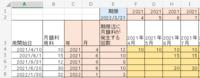 エクセル関数につきご教示ください 「利用開始日」別の月額利用料を、横に「年月」毎で表示(展開)し、利用額を集計するための『関数』をご教示ください サーモンピンクのセルは、集計用の作業列として追加しています、不要でしたら無視して下さい ・関数:  (C列)YEAR  (D列)MONTH   (E列)DATEDIF   ※利用開始月を含む月数とするため、+1にて算出  利用終了日は2022/3/...