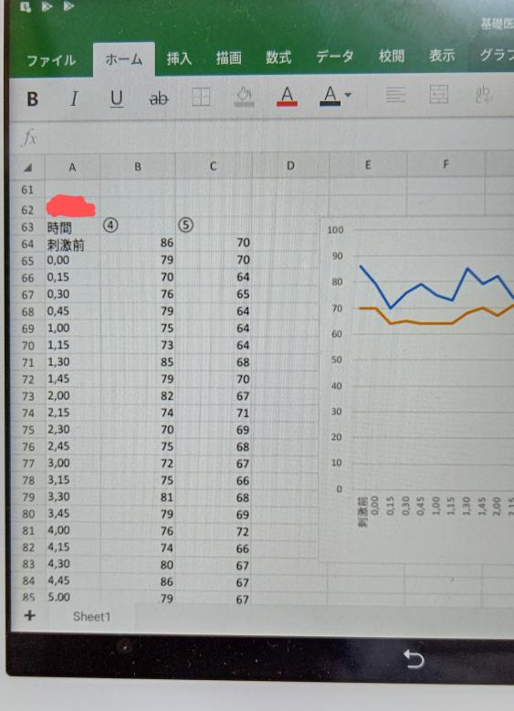 アプリ版のエクセルを使っているのですが、折れ線グラフの事で質問です。 実験で時間毎のある数値の変化を縦軸を数値、横軸が時間の折れ線グラフでまとめています。 数値が70〜90のデータなので縦軸の下限を0ではなく50など数値に近い設定に変更して変動をわかりやすくしたいのですが、有料でないとできないのでしょうか。 画像は実際のデータとは違いますがこのようなグラフです。