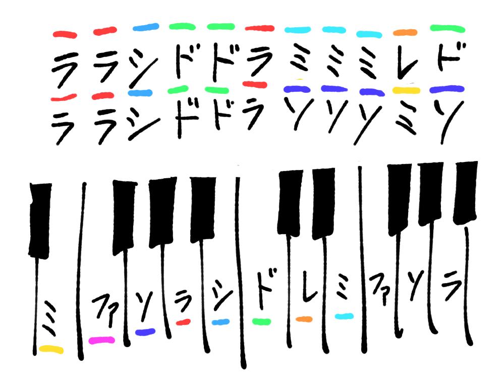この音から始まる曲を探しています。 数年前、YouTubeの広告で流れていたのをきき、とてもかっこよかったのを思い出して今になって探しています。 私はピアノに詳しくないので、音学アプリで確認しつつ耳コピしただけなのですが、 初めの音は添付画像のようなものだったと思います。 (ララシドドラミミミレド ララシドドラソソソミソ) とにかく、初めの伴奏のピアノがかっこよかったのを覚えています。 歌詞は、『誰もが知ってるこんなメロディ』みたいなフレーズがあった気がします。 人気の歌と混ぜて出来上がった歌、みたいな音楽に対する自虐や中傷めいたメッセージのある歌詞だったと思います。 当時の判断ですが、あまり人気そうなバンドではありませんでした。 このバンドが作った歌に、『ムーンライト伝説』に似せたタイトルの歌がありました。 もしご存じの方いらっしゃいましたら、ご協力願えますと幸いです。