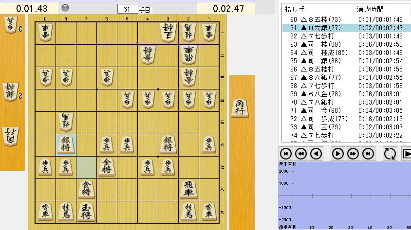 矢倉系の将棋でよく出て来る桂を打たれて銀を逃げて歩を叩かれる筋への対応で分かりやすい考え方があったら教えて下さい。 基本的には単に逃げる事はしないのでしょうけど、逃げてから更に駒を打たせた方が得をする気もしていつも分かりません。