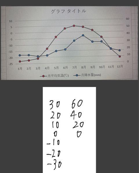 エクセルの折れ線グラフで、 ①右軸に書かれている数字の0を値を左軸に書かれている0と同じ位置にしたいです。 ②現在左軸の項目は5ずつ表示されていますが間隔は同じのままで左軸の項目を10ずつで表示したいです。 ③現在右軸の項目は10ずつ表示されていますが間隔は同じのままで右軸の項目を20ずつ表示したいです。 以上3点のやり方を教えてください。 写真は、上が現在の折れ線グラフの状態で 下が右軸と左軸の項目の理想の形です。