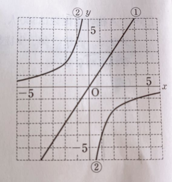 ②のグラフの式を教えてください。