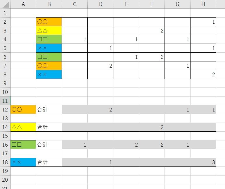 エクセル データ取得、関数に関しての質問です。 画像のB2:H8にある、各色の列にある数値を、灰色に網掛けしているところに関数を入れて、合計した数値を自動的に反映させたいのですが、 どのような関数が使えるのでしょうか。 B2:H8のデータは、B列の順番がコロコロ変わるため、どのような関数を使えばいいのかわかりません。 わかる方がいらっしゃいましたら、教えてください。
