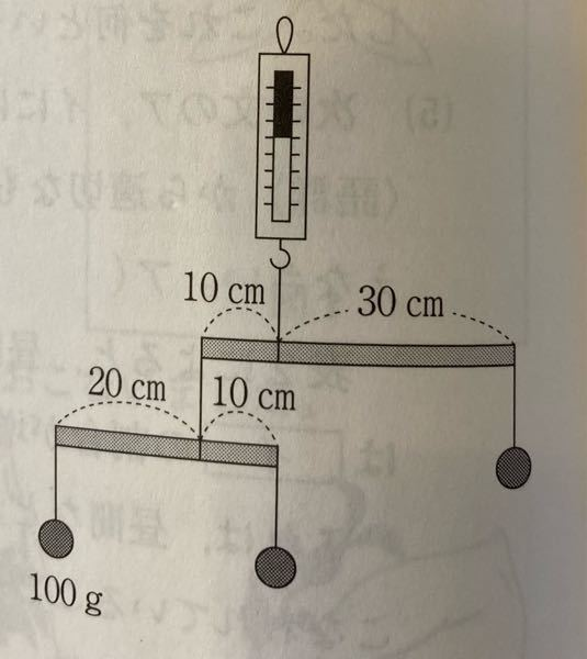 中学入試問題です。 子供がわかるように ご教授お願い致します。 問題 つり合っています。ばねはかりの目盛りは何gをさしますか。棒の重さは考えません。