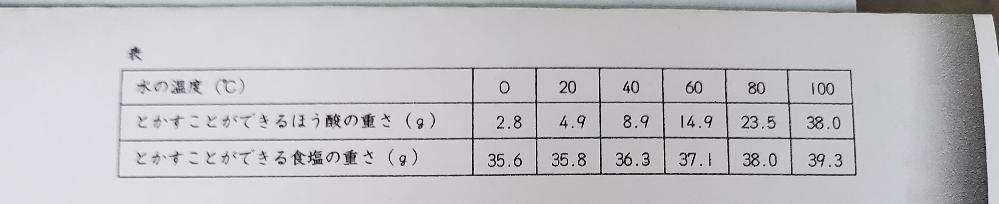 中学受験理科「ものの溶けかた」の問題です。 解説をお願い致します。 問題 60℃の水250gにホウ酸を20g溶かしました。 この水溶液を加熱して水を100g蒸発させて温度を40℃にしました。この...