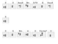 メルトって曲のイントロ部分のコードで、 最後1小節にB♭maj7 C となっていますがDメジャースケール外のコードなのになぜそうなるんでしょうか?