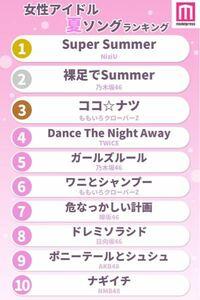 このランキングってヤラセなしの本当ですか?1位以外は全部知ってたんですけど、NiziUのsupersummerって曲が人気と初めて知りました。