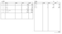 エクセル関数の質問です 例として簡単な表を作成しましたがご参照いただきたく。  左の注文票にある№から右の納品書に商品を反映させたいのですが 納品書にどのような関数を入れればいいでしょうか