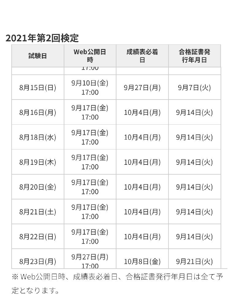 英検S-CBTを8月20日に受けました もしも二次試験だけ落ちてしまった場合でも別で一次試験の合格