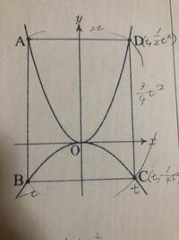 長方形ABCDが正方形になるようなtの値を求めたいです。 やり方教えてください!