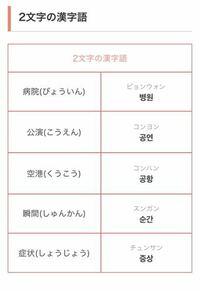 韓国語を勉強し始めてパッチム(ㅇ,ㄴ)の使い分けを調べていたのですが、このサイトによると漢字を音読みした時に終わりが「ん」→「ㄴ」で「い」「う」→「ㅇ」だと書いてありました。 これって韓国語を日本語に直して音読みしちゃっていいってことですか??  (漢字さえわかれば)どの単語でもそれでいけるんでしょうか??
