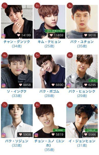 美韓ってランキングサイトで韓国俳優ランキングがあり、疑問です。 わたしは韓国ドラマが大好きで、もう10年以上は見てきています。 このランキングは俳優ランキングです。なぜファランにちょい役でしか出...