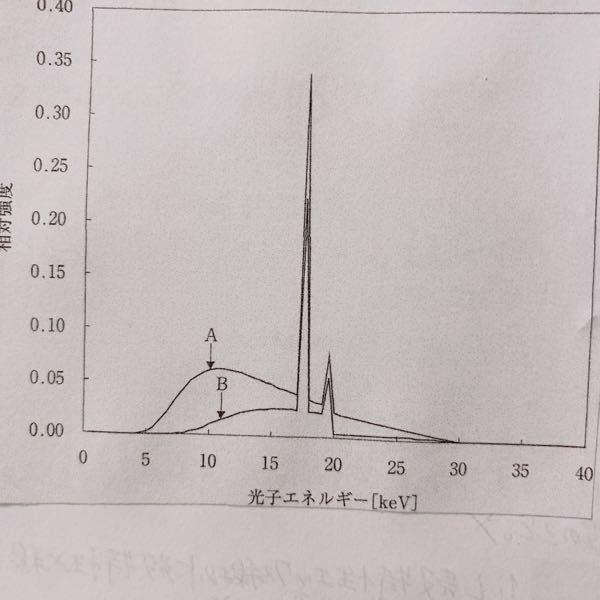 放射線物理の問題です。 写真の図について、 1.Bはロジウム付加フィルタを使用したもの。 2.Aはモリブデン付加フィルタを使用したもの。 3.AとBはタングステンターゲットを使用 これらはすべて間違いなのですが、正解を簡単に教えていただきたいです。 写真の図は、同一管電圧で得られた2つのX線エネルギースペクトルです。