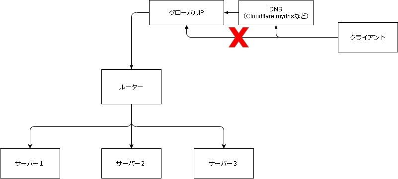 グローバルIPアドレスからのアクセスをできなくして、DNS(独自ドメイン)のみでのアクセスできるようにしたいです。どのようにしたらいいですかね? 以下の図を参考にしてください。