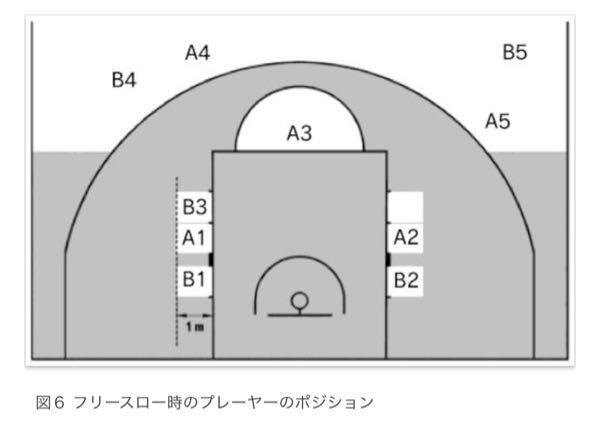バスケのフリーフローのリバウンドの位置についてです。 この画像の、B3の人の位置は現在左側に位置してますが、右側の白い四角の場所でも良いのでしょうか?