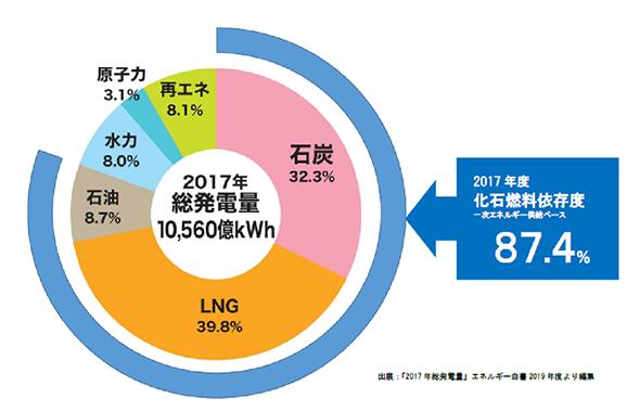 火力発電に使われるエネルギー資源の内、 石油が少なく、石炭がある程度多く、LNGが一番多いのはなぜでしょうか? 石油より、石炭が安いので、石炭の方が多く使われるのは理解できますが、 LNGは価格が高いのではなかったでしょうか? LNGは温室効果ガスの排出量が少ないというのは分かりますが、 それでも温室効果ガス削減のために無理にLNGを使っているのでしょうか?