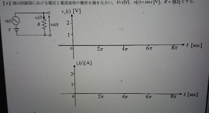 このグラフの書き方を教えてください。