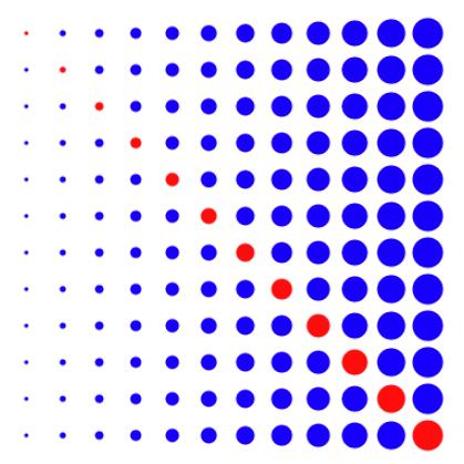 processingでプログラミングをかいている初心者です。 円を左から大きくしていく画像の対角線のみ色を変えるプログラムを書きたいのですがうまく成功しません。対角線なので(x,y)が同じ値をとるということは分かっているのですが、プログラムに表すことができません。 以下、下のプログラムは対角線の色が変わっていないプログラムです。よろしくお願いいたします。 size(400, 400); background(255, 255, 255); noStroke(); int y = 30; int dx = 30; int dd = 2; int n = 12; fill(0, 0, 0); for (int i = 0; i < n; i++) { int x = 30; int d = 3; for (int t = 0; t < n; t++) { ellipse(x, y, d, d); x = x + dx; d = d + dd; } y=y+dx; }