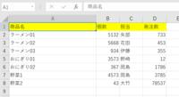 エクセルで、A列の名前が同じものを検索してBCD列のデータの正誤を返す数式を教えていただけますでしょうか。 <例> A列:商品名 B列:個数 C列:担当者名 D列:発注数 10店舗に同じフォーマットのエクセルシートに別々に記入してもらい、本店で一つのエクセルシートにまとめました。まとめシートと各店舗シートのデータに齟齬がないかを確認したく、その商品名のBCD列のデータが同じかどうか確認したい...