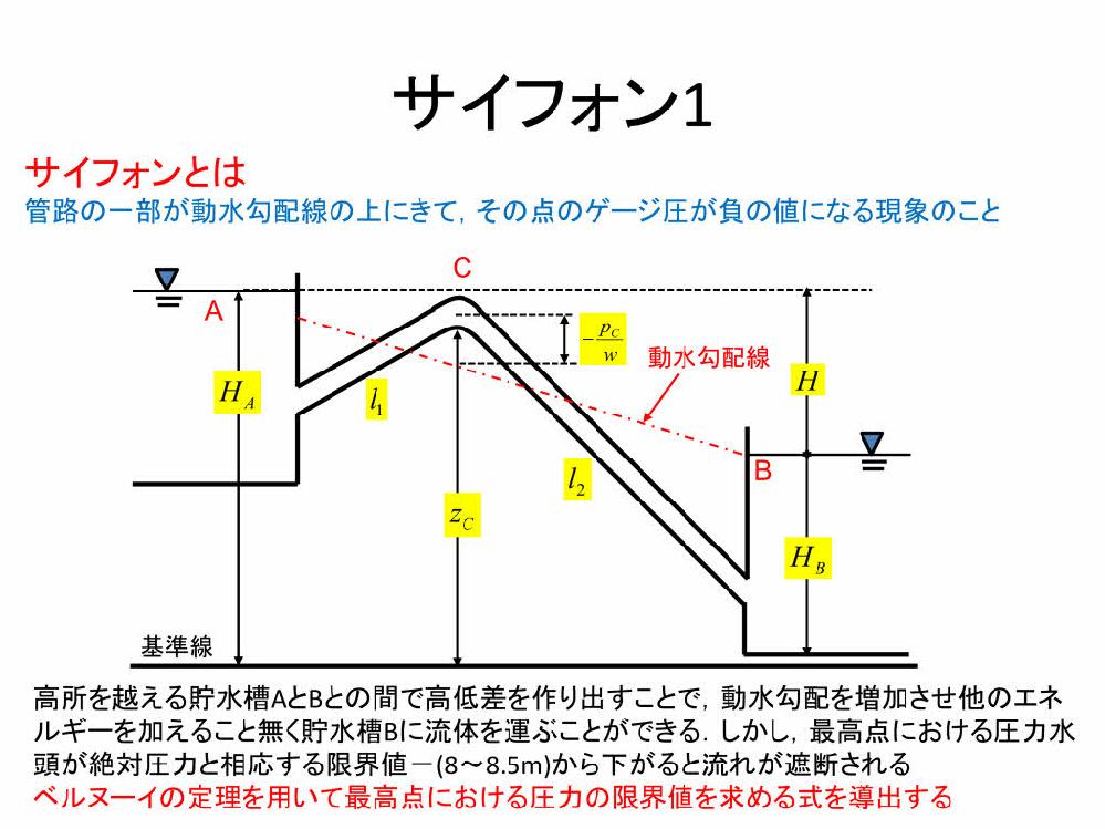 サイフォンは管路の一部が動水勾配線の上にくることはわかります。 また、エネルギー線は全水頭-損失水頭ということはわかるのですが、 サイフォン管での損失水頭がわからなく、エネルギー線がどのようにな...