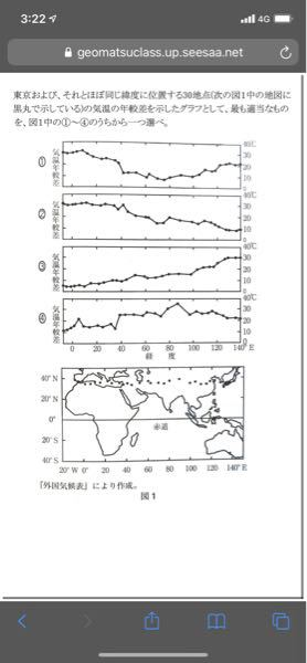 この問題の答えって①であってますか?ちなみに問題としては、下の地図の黒丸の地点の気温の年較差をグラフで表しています。