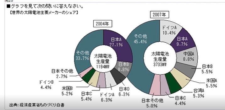 以下の問題の答えは ⑤8倍 で合っていますか? 【問題】 2004年から2007年にかけての日本Bの生産量の増加率は、日本Aの生産量の増加率のおよそ何倍か。 ①3倍 ②4倍 ③6倍 ④7倍 ⑤8倍