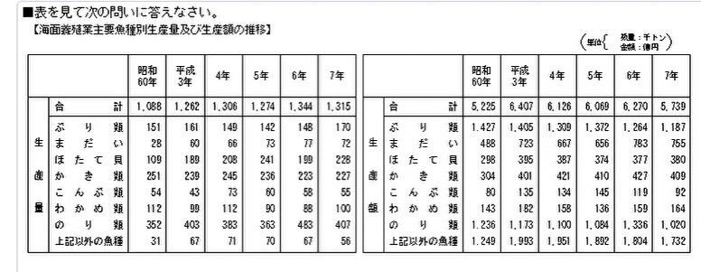 以下の問題の答えは ②16.7% で合っていますか? 【問題】 平成4年から平成5年にかけて、ほたて貝の千t当たりの価格はおよそ何%下落したか。 ①12.1% ②16.7% ③21.3% ④2...