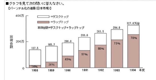 以下の問題の答えは ⑤18.9% で合っていますか? 【問題】 1993年度から1994年度にかけて、ラップトップの台数はおよそ何%増加したか。 ①5.0% ②8.3% ③16.3% ④17...