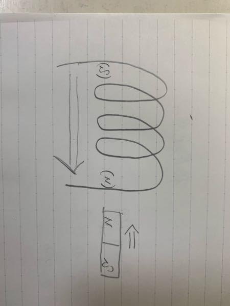 この図で、なぜコイル周りに出来たS極からN極の方向に電流が流れるのですか?N極からS極ではないのですか?