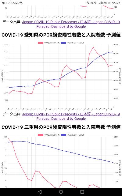 COVID-19 愛知県のPCR検査陽性者数と入院者数 予測値について。 予想通りの展開になるのでしょうか?