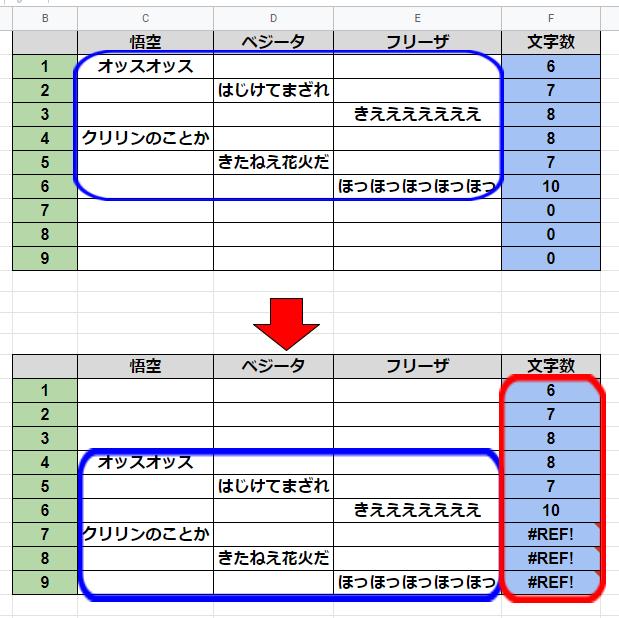 スプレッドシートについての質問です。 以下のような図があるとして 例えば青枠を下に3マス移動させます。 すると赤枠のSUM関数がバグってしまいます。 (※赤枠の式も下に3マス ズレている) これを防ぐ方法はないのでしょうか? ちなみに、F列の式に$で囲っても同じ状況でした。 よろしくお願いいたします