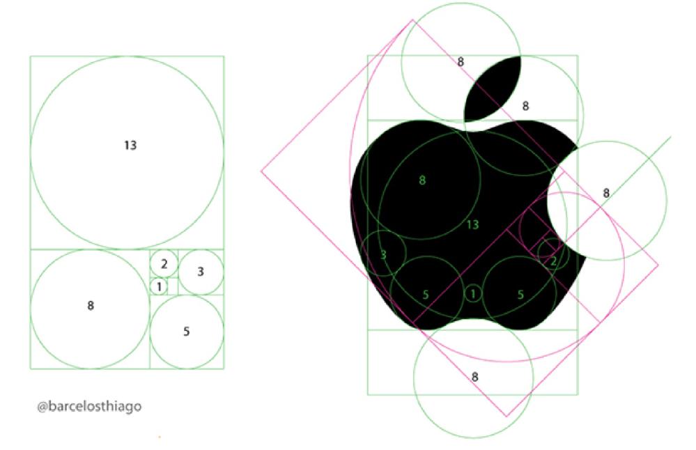 ロゴデザインの黄金比について教えてください。 アップルやツイッターのロゴは黄金比と言われていますが、長方形の中に収まってるわけではないですし、なにがどう黄金比なのか知りたいです。 黄金比のロゴを作れるようになりたいのですが、どう計算すれば良いのでしょうか?