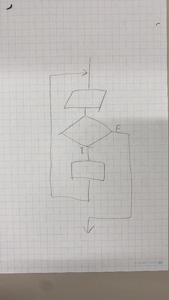 こんな感じのフローチャートをC言語でプログラミングするとどんなソースコードになりますか?