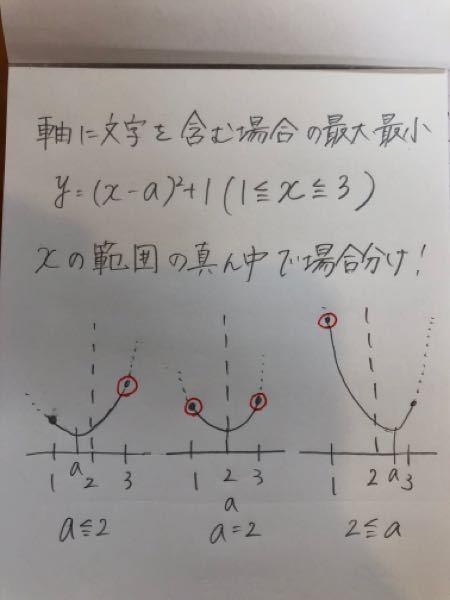 高校一年生です。数学Iの二次関数についての質問です。 軸に文字を含む場合の最大値の求め方で、xの範囲の真ん中で場合分けする際に、写真のように3つに分けると習ったのですが、問題の解説や、動画配信では写真のグラフ3つのうち真ん中以外の2つで場合分けをしているものをよく見かけるのですが、なぜ場合分けで、真ん中を入れるものと入れないものがあるのですか。また違いは何なのか教えて欲しいです。
