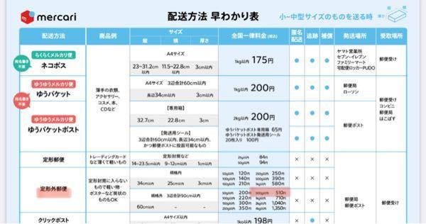 この定型外郵便物の【500g以下 510円は】発送距離によって値段は変わりますか?