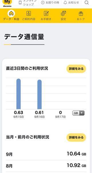 (写真あり)ドコモのデータ使用量について質問です。 現在、ドコモのiPhoneを使用しています。 自宅では基本的にドコモ光のWiFiを使っており、職場などの外に出た時はWiFiは使用していません。 ここで質問なのですが、 マイドコモからデータ使用量をチェックし、 「データ使用量のご利用状況」というのは、①WiFi接続時+WiFi非接続時の合算なのか、②WiFi非接続時だけのデータ使用量なのかわかる方いましたら教えてください。