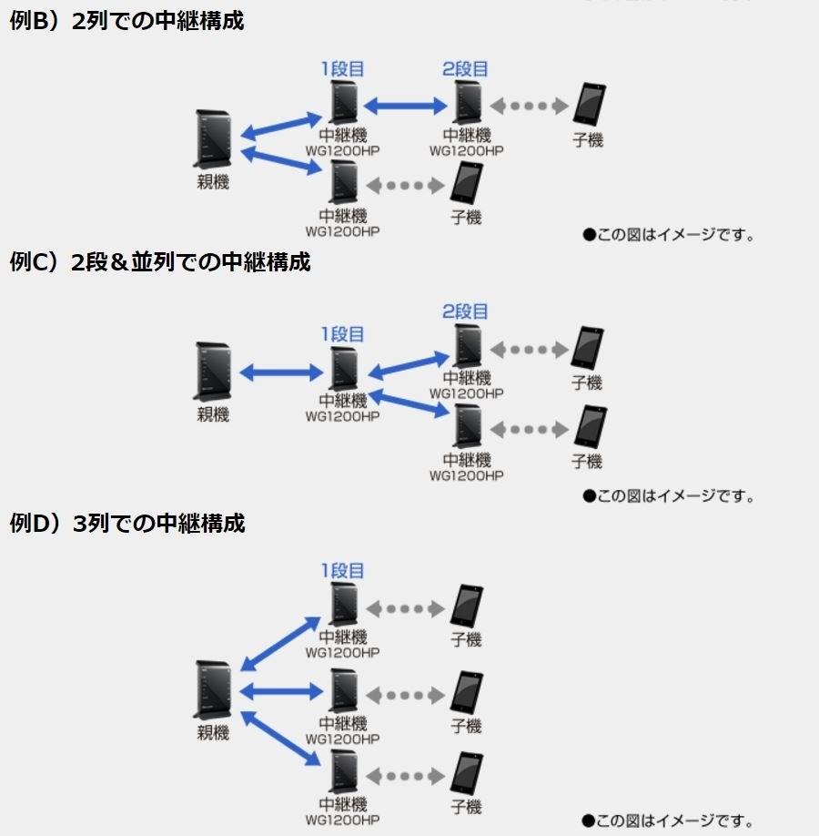 無線ルーターの中継、二つ挟みについて 詳しくないので確認できてないですが、 家族の部屋にモデムとルーターがあります。(たぶん) LANポートが足りなくなりそうなので。 自分の部屋に中継器として エレコムのギガビットルーターあたりを置いて WAN端子から家族の部屋のルーターのLANポートに刺して 設定上手くやれば接続可能ですか? またはその場合、速度はそんなに落ちませんか? (同時接続4、5台マイニング) この図の一番上のような接続がしたいです。 WANからLANにさしても大丈夫ですか?