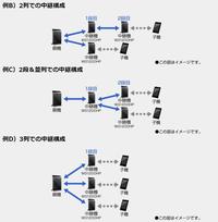 無線ルーターの中継、二つ挟みについて 詳しくないので確認できてないですが、 家族の部屋にモデムとルーターがあります。(たぶん) LANポートが足りなくなりそうなので。 自分の部屋に中継器として エレコムのギガビットルーターあたりを置いて WAN端子から家族の部屋のルーターのLANポートに刺して 設定上手くやれば接続可能ですか? またはその場合、速度はそんなに落ちませんか? (同時接続4、5台...