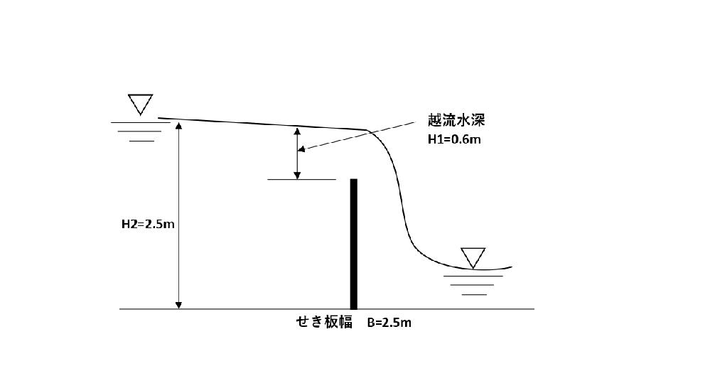 水理学 越流水深 について 図の幅2.5mのせき板を0.6mの越流水深で水(9.8KN/m3)が流れているとき次の問に答えよ。 ①せき板(上流側)に作用する全水圧を求めよ。 ②上記①の作用点の位...
