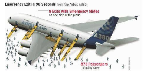 飛行機の脱出スライドの長さについてお聞きしたいです! 前方と後方でスライドの長さはどちらが長いのでしょうか?また、その理由を知りたいです!