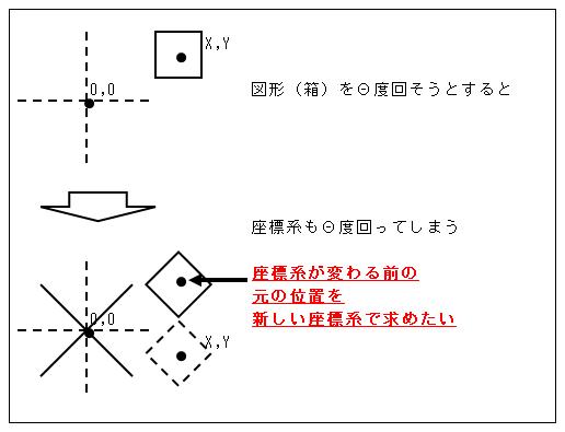 質問させていただきます。 ある点(X,Y)を中心に図形をΘ度回したいと思うのですが、 座標系もΘ度回ってしまいます。 座標系が変わる前の元の位置を新しい座標系で求めたいです。 どのような式になりますでしょうか? 考えてみたけど分からず・・・。 よろしくお願いいたします。