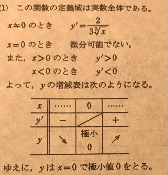 数3の微分の問題です。 微分してy'の正負を求めるところで、x<0のときy'<0になるところがよく分かりません。無理関数はxの符号が負でも常に≧0じゃなかったっけ... 教えてくれるとありがたいです。初歩的なミスの匂いがする