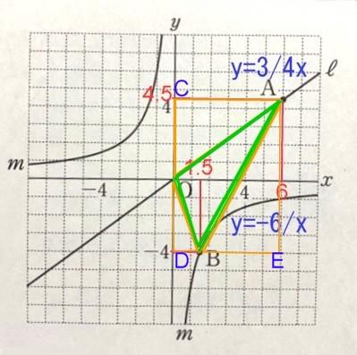 回答作成終わって投稿しようとしたら、質問がみつかりません! ・・ので、とりあえず投稿しておきます。 質問内容は、グラフみてもらえれば、わかると思います。 もしかしたら、ベストアンサー決定したかもしれません。 ↓↓ せっかくマス目のついた座標が用意されているのですから、 これを利用して、かんたんに計算しましょう。 Aのy座標は、y=3/4×6=9/2, (0 ,9/2) を C とします。 Bのx座標は、ー4=6/x, x=3/2 , (0,ー4) を D, (6 , ー4)を E とします。 △OAB(緑)は長方形ACDEから、△ACO+△ODB+△ABE(オレンジ3)を ひけば求まります。 長方形ACDE=(4+9/2)×6=5, △ACO+△ODB+△ABE=1/2×(9/2×6+4×3/2+9/2×17/2)=285/8, △OAB=5ー285/8=123/8 ㎠ (答)