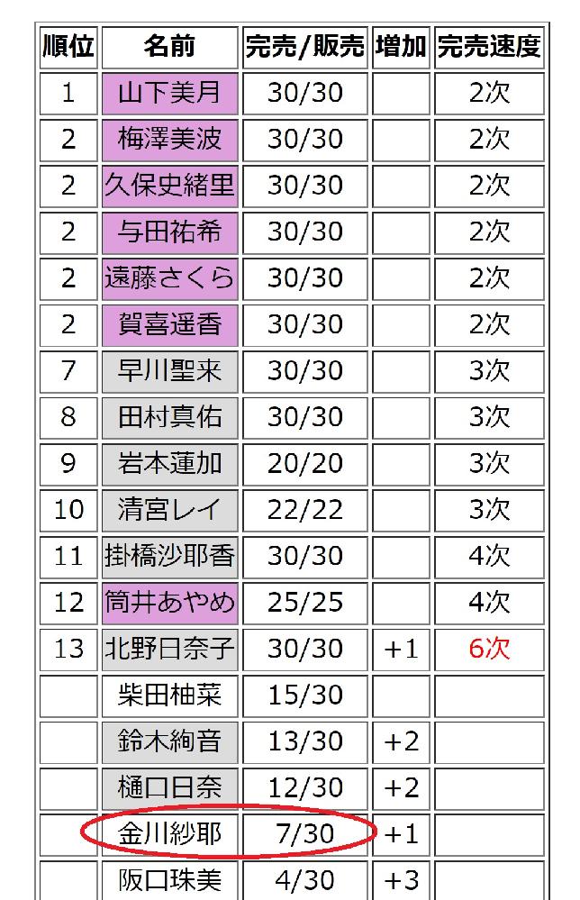 乃木坂46の金川沙耶が熱愛スキャンダル後も結構な数の完売をあげてしまうのはナゼですか? 乃木ヲタはチョロイのですか?